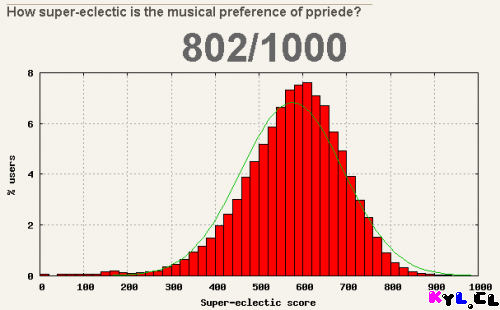 Super-eclectic Score